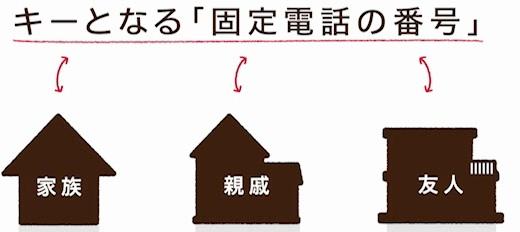 NTT緊急電話サービス